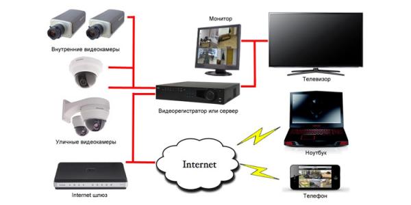 Монтаж, обслуживание и продажа систем видеонаблюдения