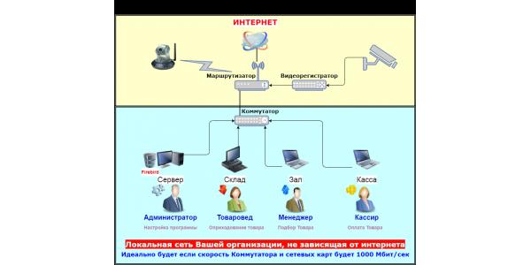 Построение локальной сети для Тирика-Магазин