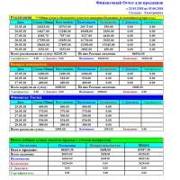 Финансовый отчет для продавцов - Расширенный отчет для Тирика-Магазин