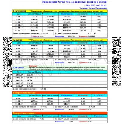 Финансовый отчет № 1 Без товаров по дням - Расширенный отчет для Тирика-Магазин