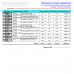 Наценка на товар в процентах  - Расширенный Отчет для Тирика-Магазин