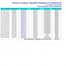 Оплаты за период  - Расширенный отчет для Тирика-Магазин