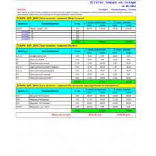 Остатки товара на складе - Расширенный Отчет для Тирика-Магазин