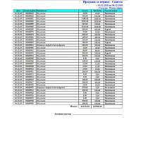 Продажи (Список) - Расширенный отчет для Тирика-Магазин