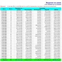 Выручка по дням - Расширенный отчет для Тирика-Магазин