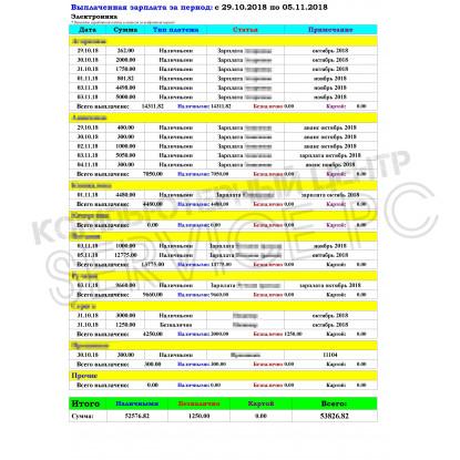 Выплаченная  заработная плата - Расширенный отчет для Тирика-Магазин